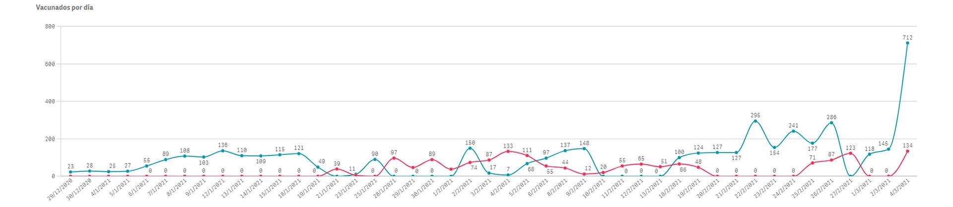 El listado de vacunados por día en el municipio de San Nicolás. La línea azul representa a las personas inmunizadas con la primera dosis, y la roja aplica sobre la segunda dosis.