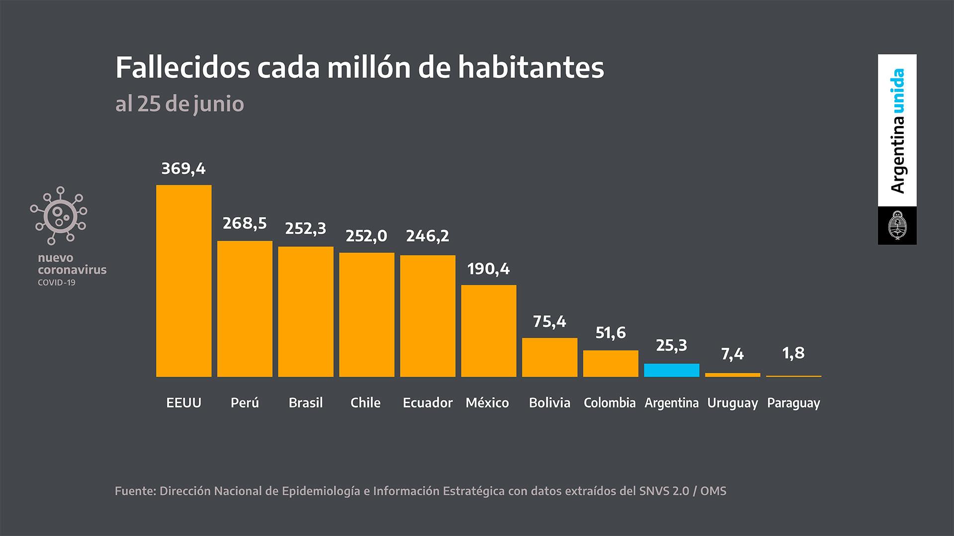 Alberto Fernández comenzó por señalar que Latinoamérica se ha convertido en el foco de la pandemia a nivel mundial. Sin embargo, destacó que la posición relativa de Argentina obedece a las medidas que se tomaron. Actualmente nuestro país tiene 25,4 muertes cada millón de habitantes mientras que Chile suma 252 y Estados Unidos, 369,4.