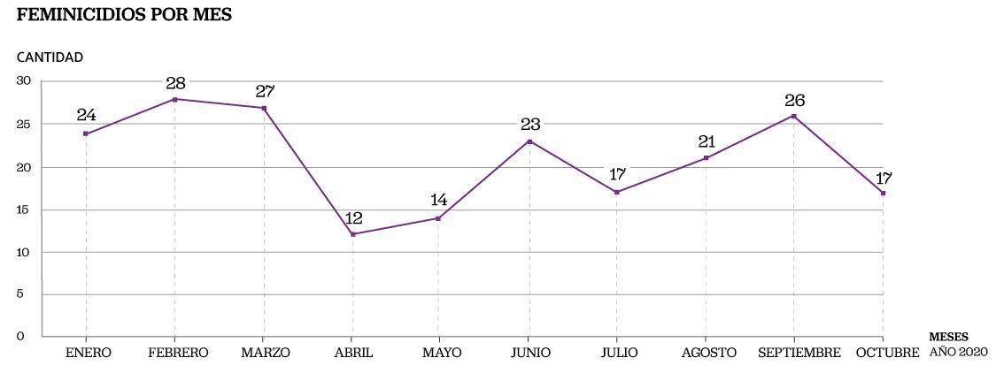 Feminicidios por mes según el Observatorio de feminicidio y su campaña 'No Es Hora De Callar'