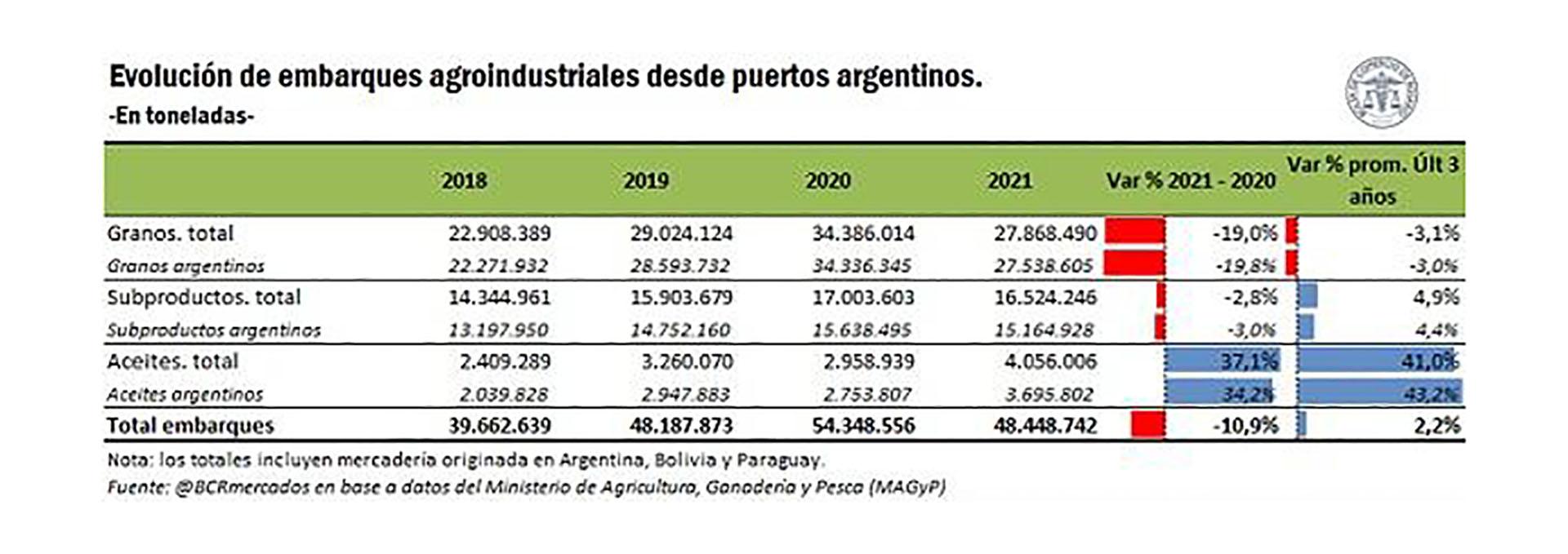 La evolución anual de los volúmenes exportados de granos y subproductos