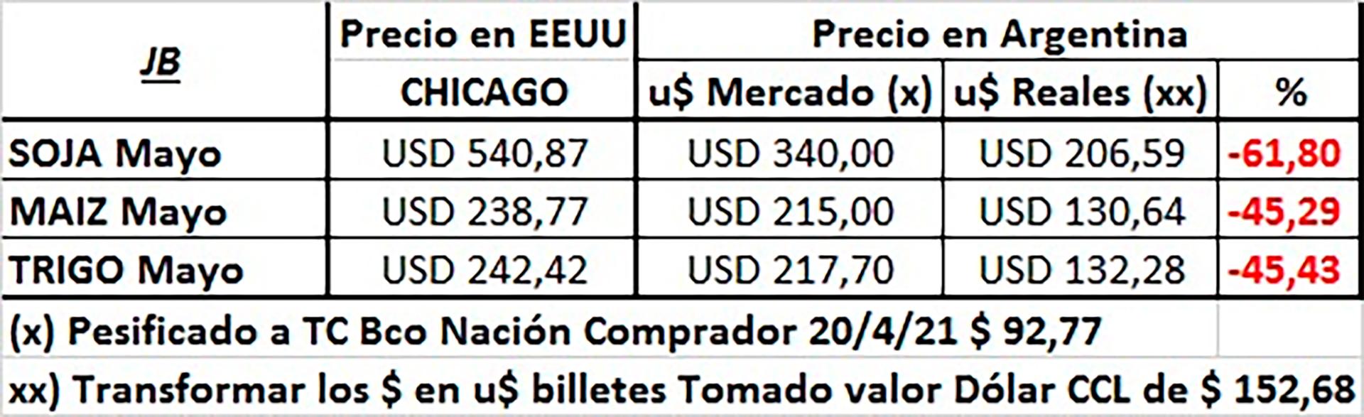 Los precios internacionales y su impacto en la plaza local (Javier Buján)