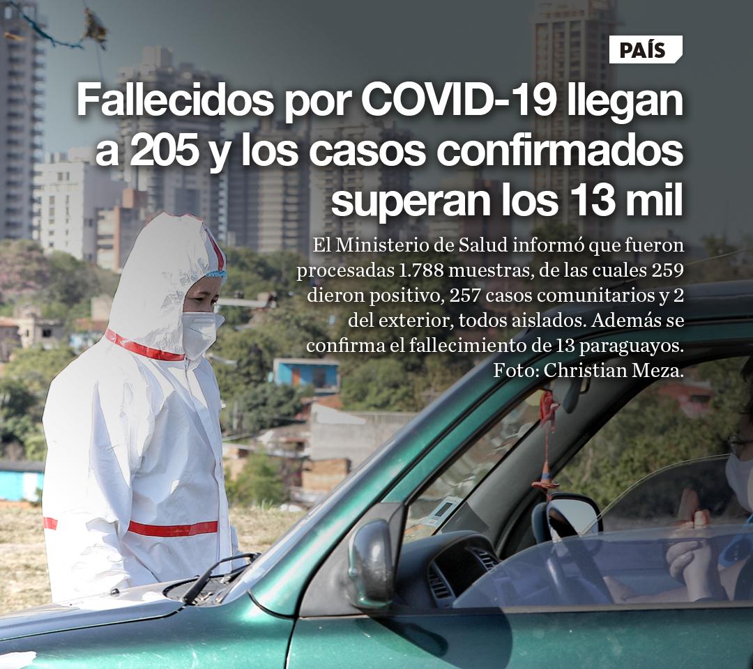 Fallecidos por COVID-19 llegan a 205 y los casos confirmados superan los 13 mil