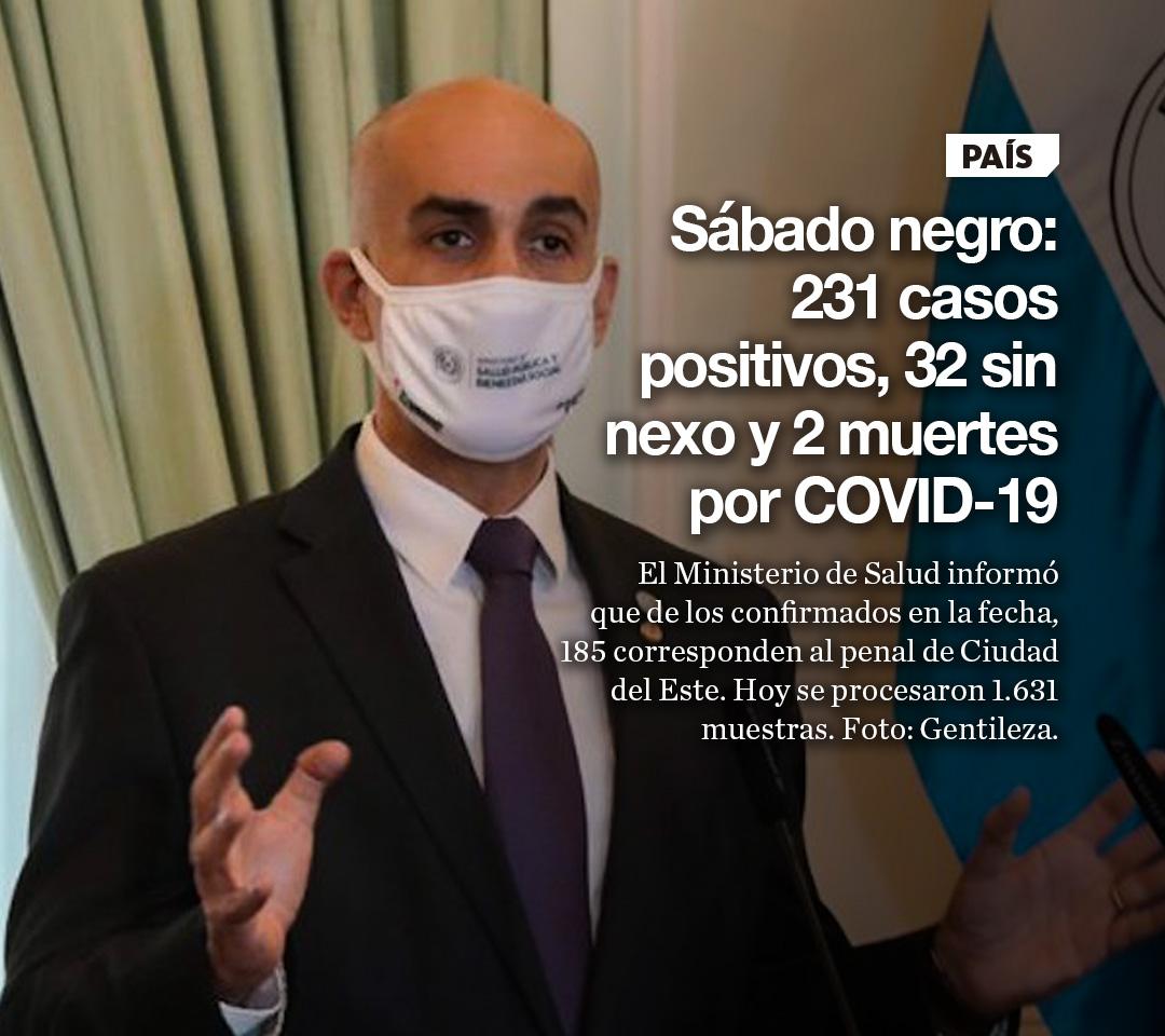 Sábado negro: 231 casos positivos, 32 sin nexo y 2 muertes por COVID-19