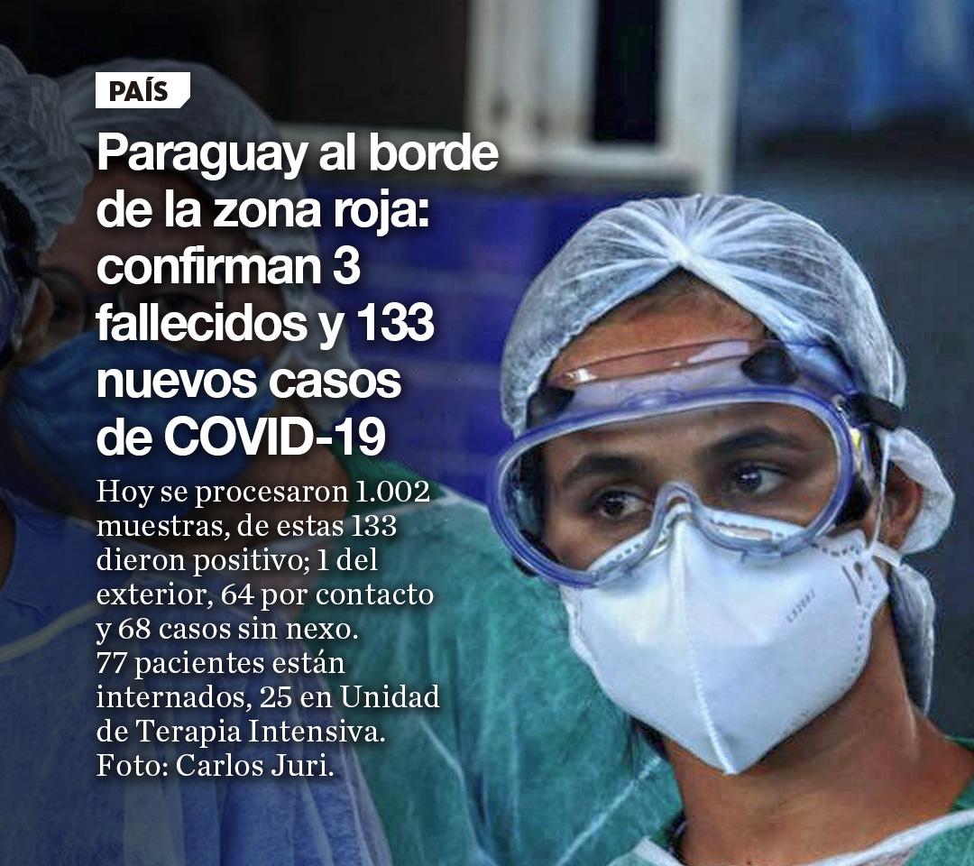 Paraguay al borde de la zona roja: confirman 3  fallecidos y 133 nuevos casos de COVID-19