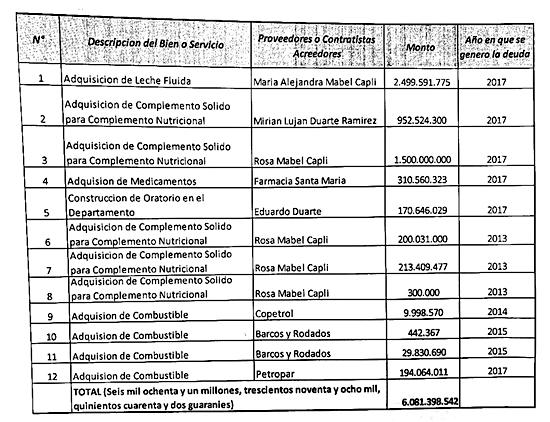 DEUDAS. Esta es la lista de varios contratos que no fueron honrados por la administración de Rodolfo Friedmann en su oportunidad.