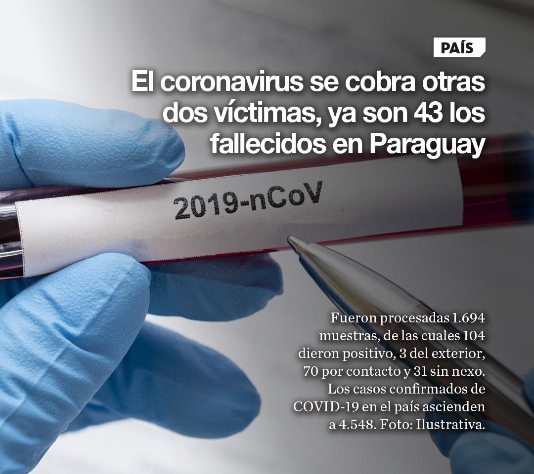 El coronavirus se cobra otras dos víctimas, ya son 43 los fallecidos en Paraguay