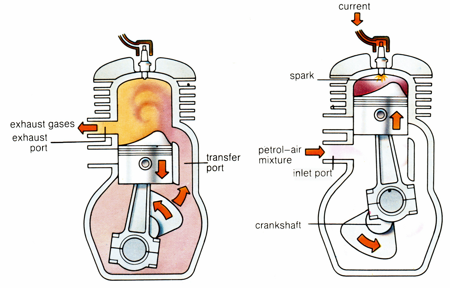 How Does a 40 Stroke Engine Work   Cycle World