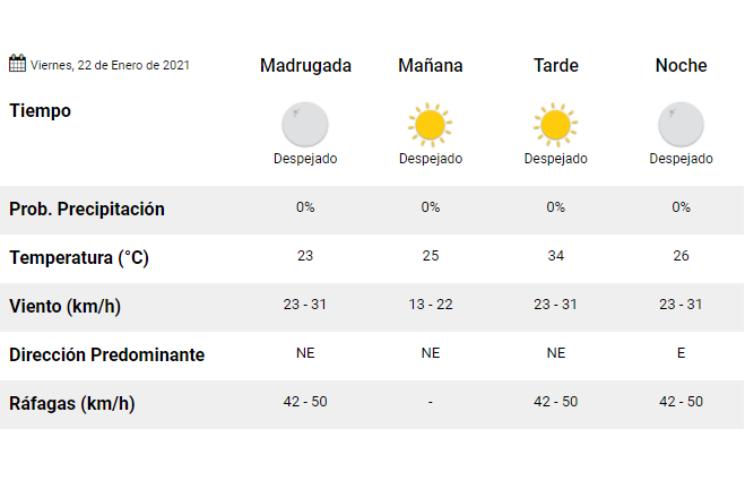 Clima: pronóstico del tiempo para hoy, viernes 22 de enero