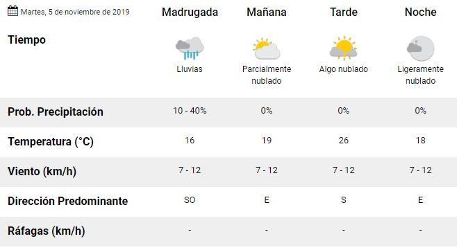 Clima Pronóstico Del Tiempo Para Hoy Martes 5 De Noviembre La 100
