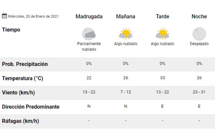 Clima: pronóstico del tiempo para hoy, miércoles 20 de enero