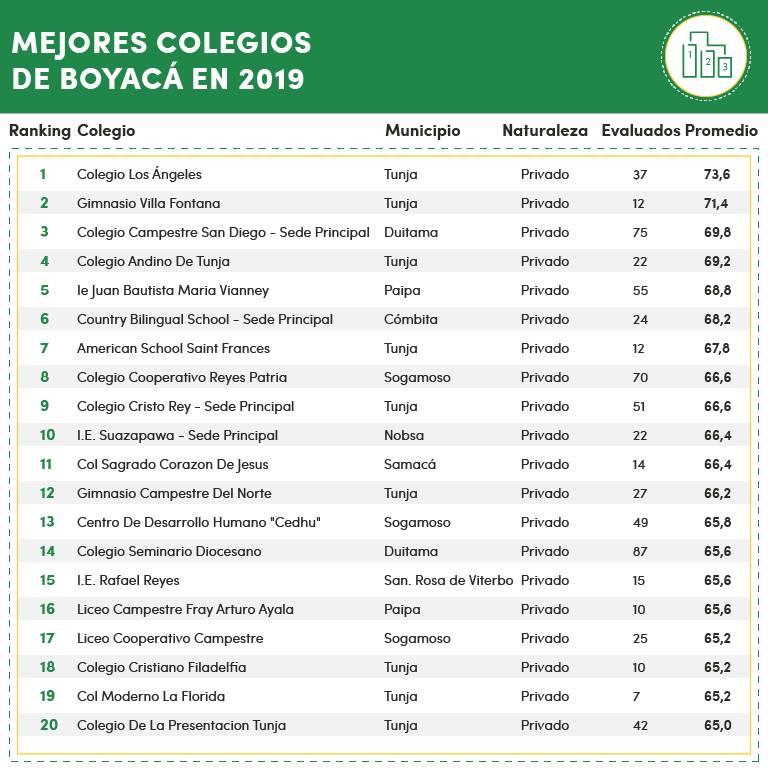 Ranking de los mejores colegios de Boyacá
