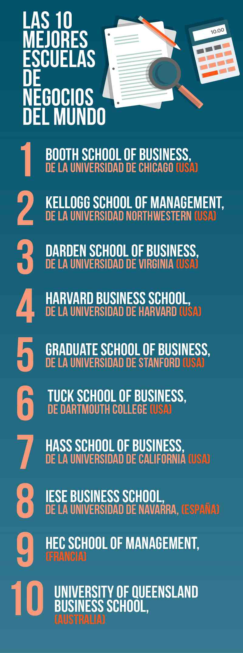 Las 10 Mejores Escuelas De Negocios Del Mundo